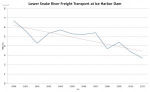 LSR Freight Transport graph