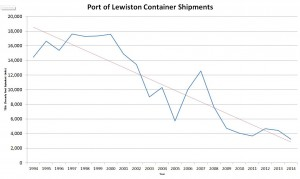 Even before the April 2015 announcement that the Port of Lewiston was suspending all container shipping it was an industry in dramatic decline.