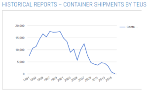 Port of Lewiston container shipments