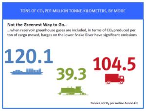 barging emissions comparison