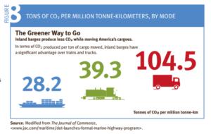 Transportation emissions lower Snake River